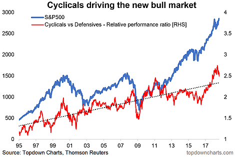 Cyclicals Driving The New Bull Market