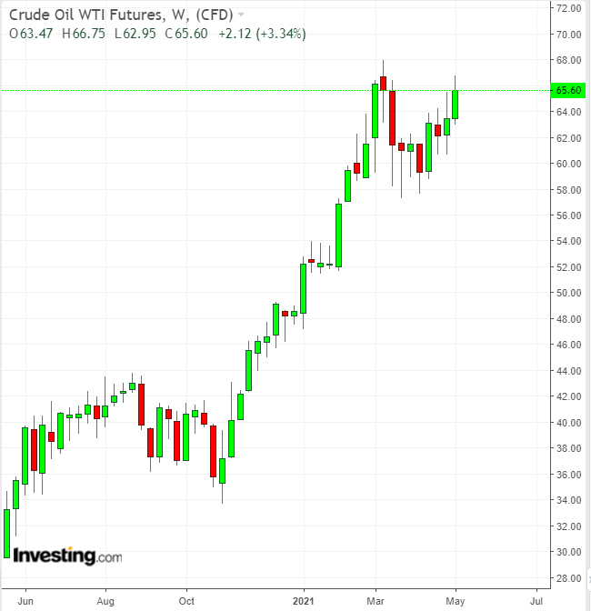 WTI Crude Oil Monthly Chart