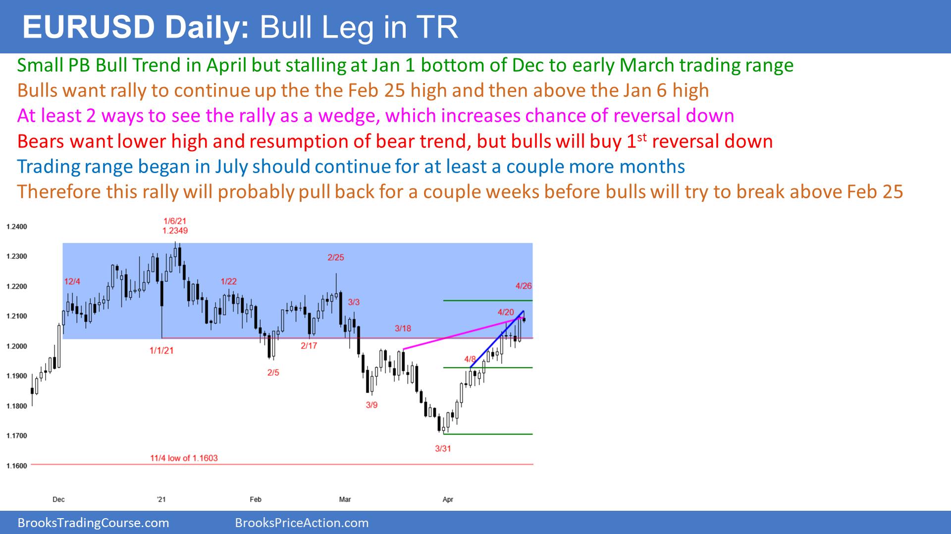 EUR/USD: Will Rally Continue? | Investing.com