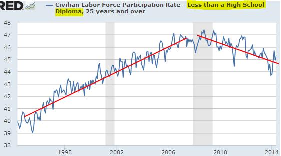 Labor Force Participation - 25+ y.o., No High School Diploma