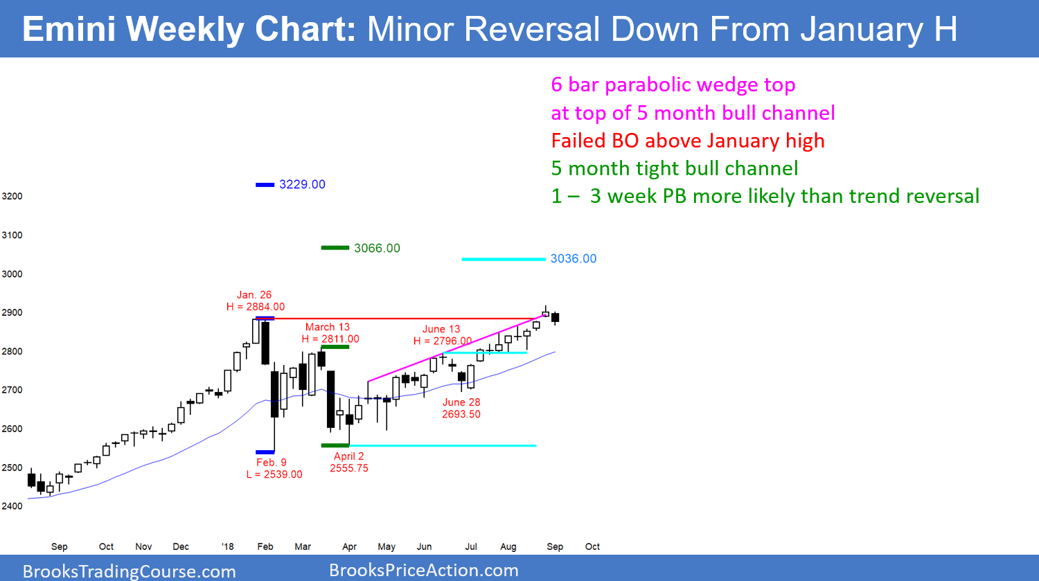 Emini Weekly Chart Has Failed Breakout Above January All Time High