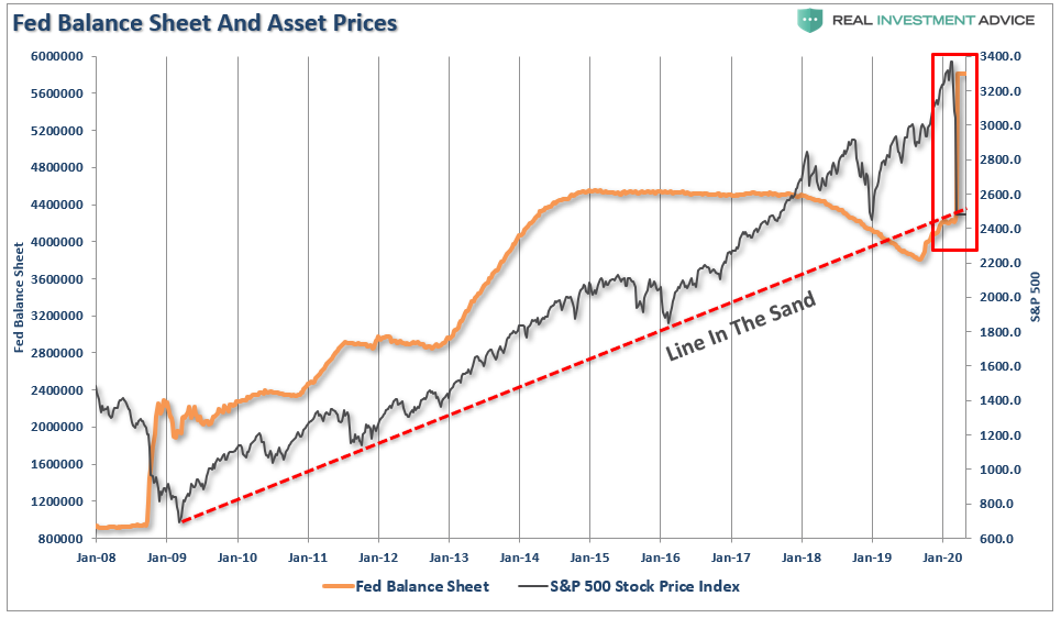 Fed Balance Sheet And Asset Prices