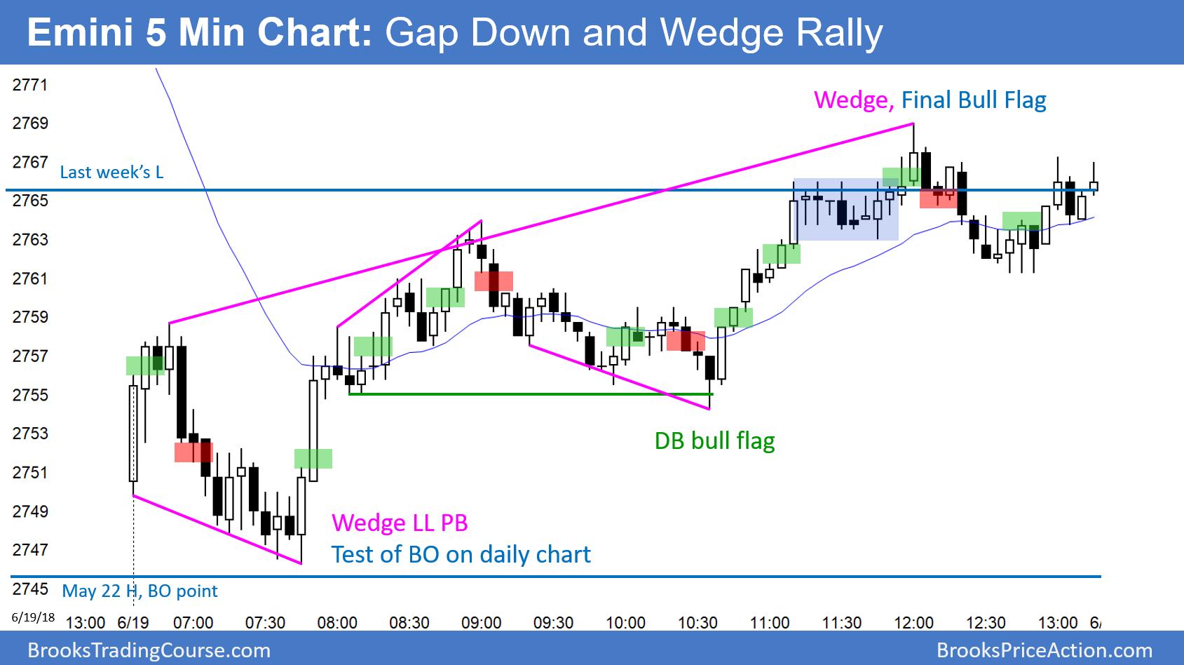 Emini 5 Min Chart : Gap Down And Wedgw Rally