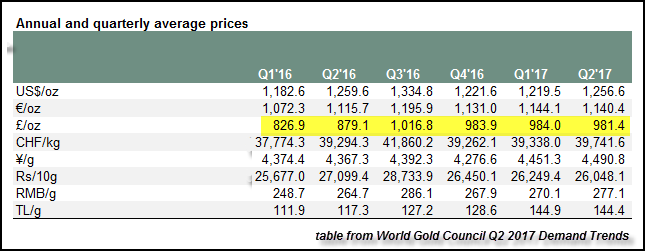 Annual And Quarterly Average Prices