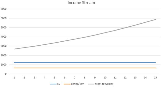 Income Stream Chart