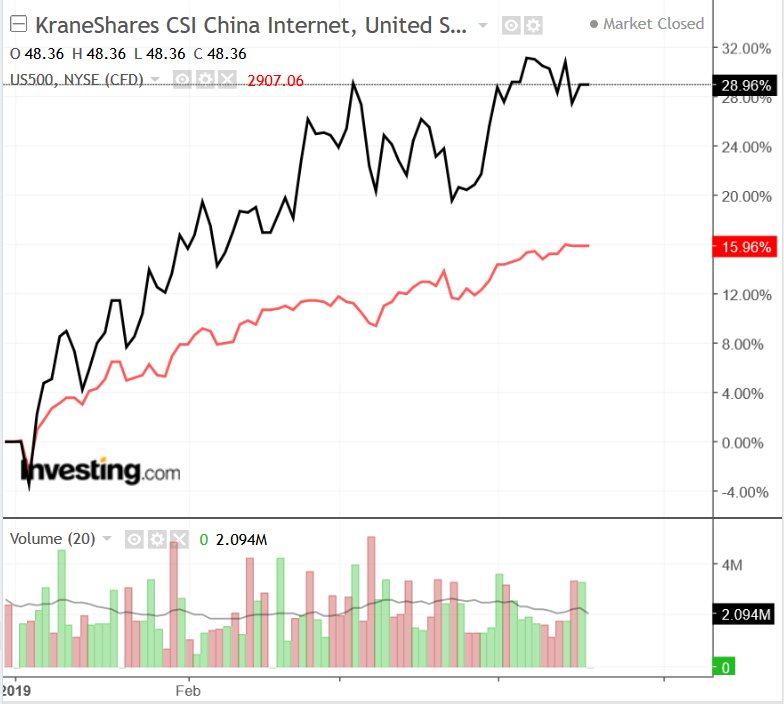 KWEB vs S&P 500
