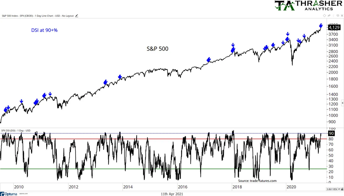 SPX Daily Line Chart