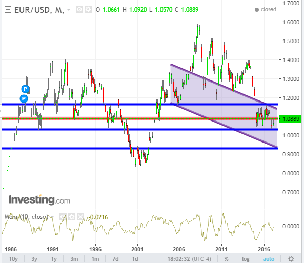 EUR USD Monthly 1986 2017