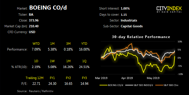 Boeing CO/D 30 Day Relative Performance