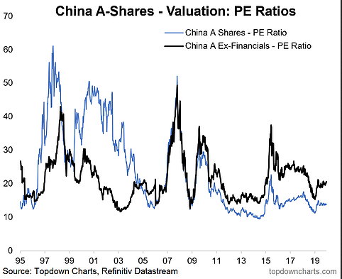 China A Shares Valuation