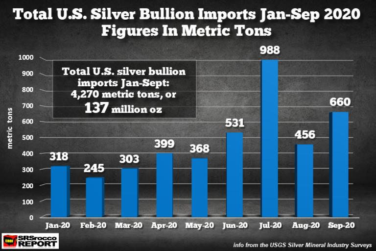 US Silver Bullion Imports JAN-SEP-2020