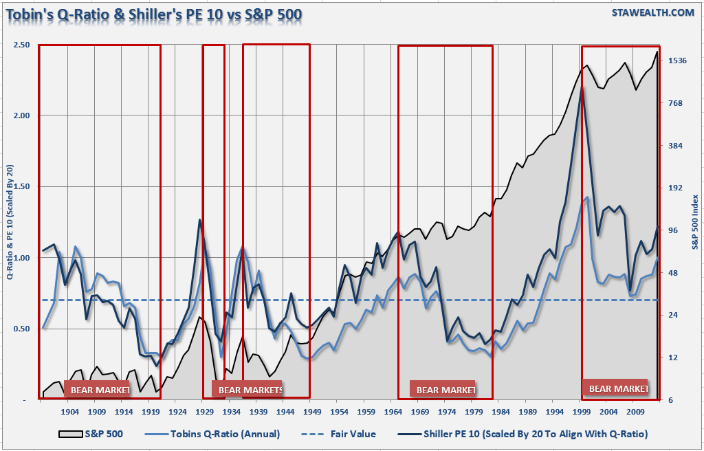 Tobin'sQ, Shiller PE vs S&P 500