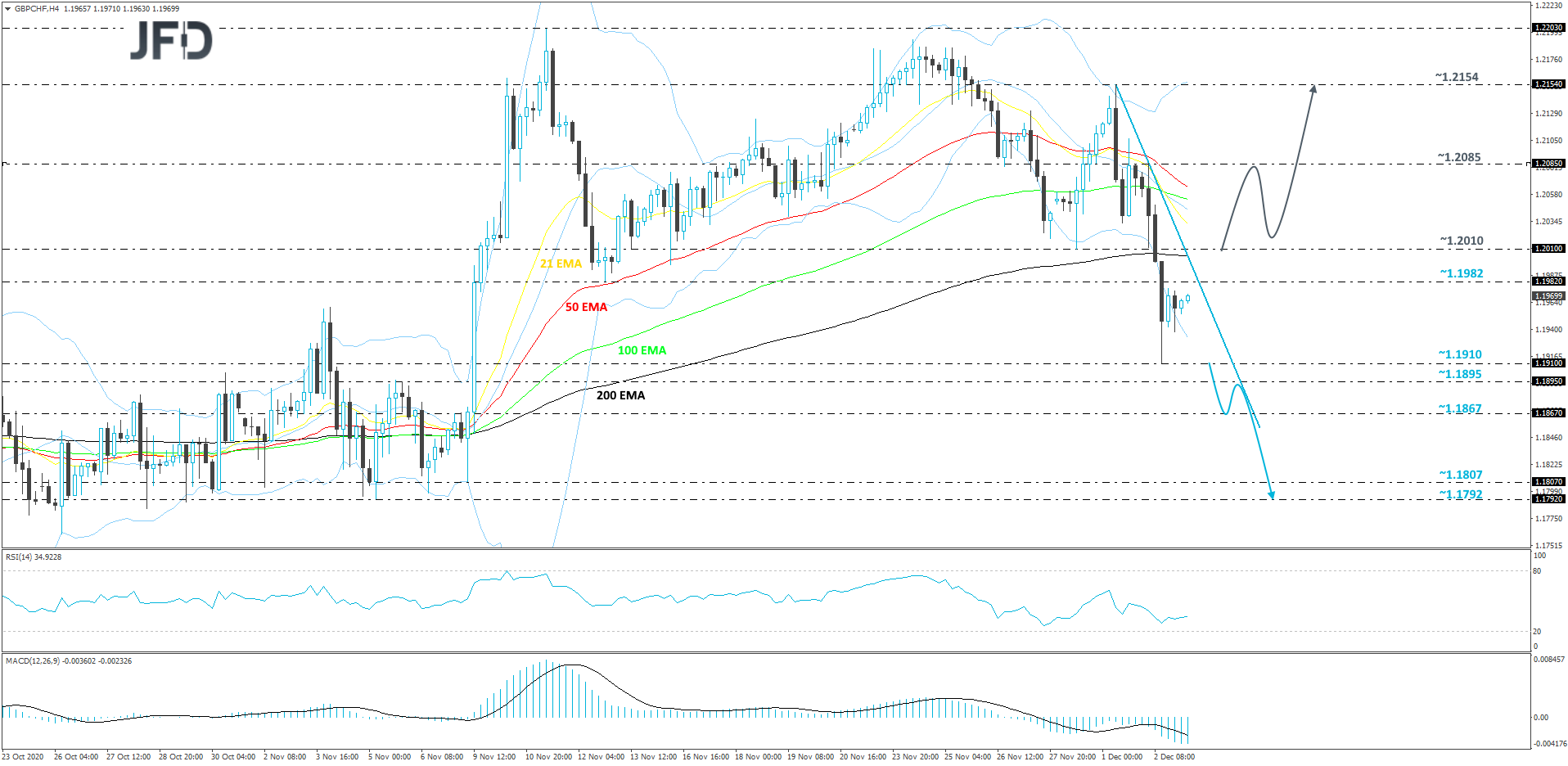 GBP/CHF 4-hour chart technical analysis