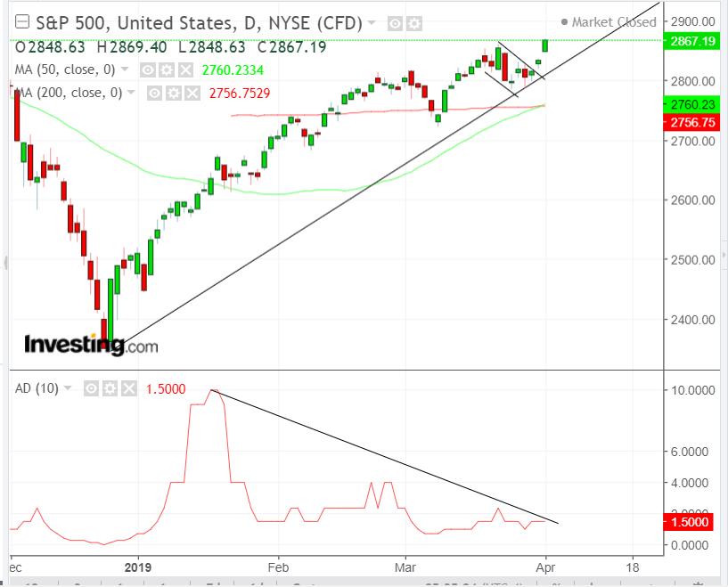 Chart Of The Day: S&P 500 Supply-Demand Balance Eyes September Peak