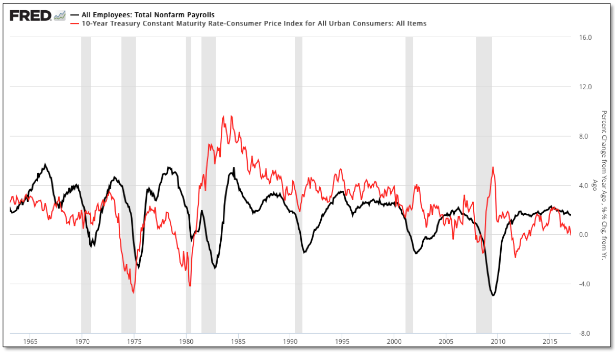 Total NFP vs Constant Maturity Rate 1965-2017