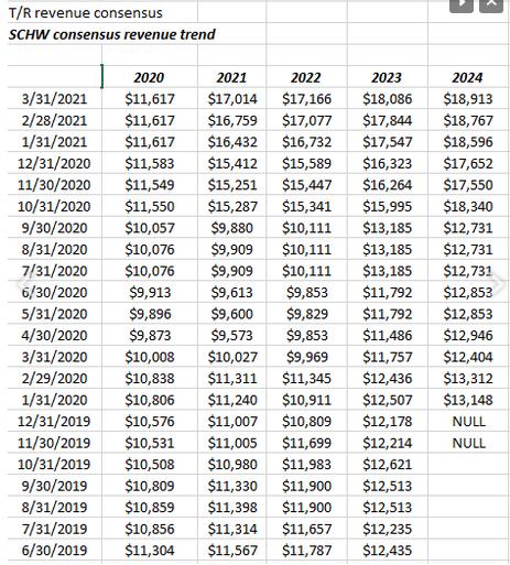 Schwab's Consensus EPS Estimates