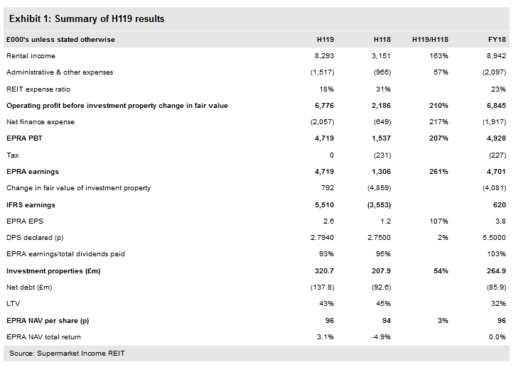 Summary Of H119 Results