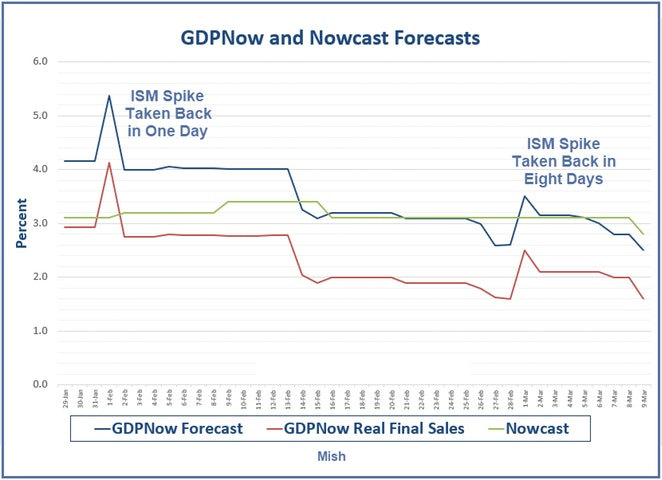 GDP Now And Nowcast Forecasts