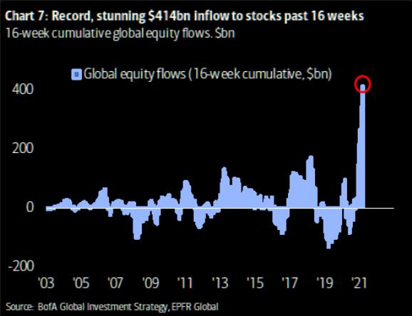 Inflow In Stocks