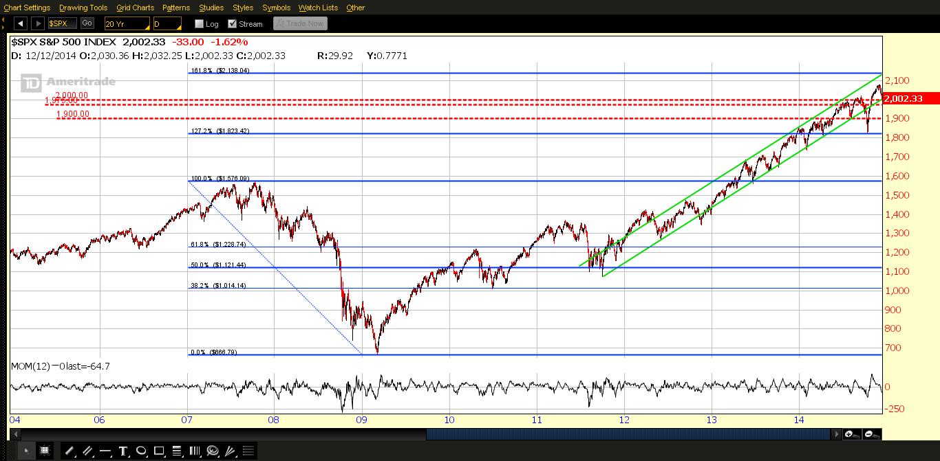 SPX Overview: 2004-Present