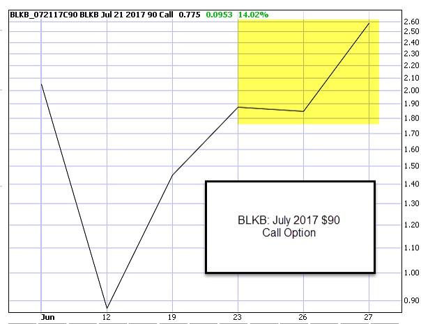 BLKB $90.00 Call Option Price Chart