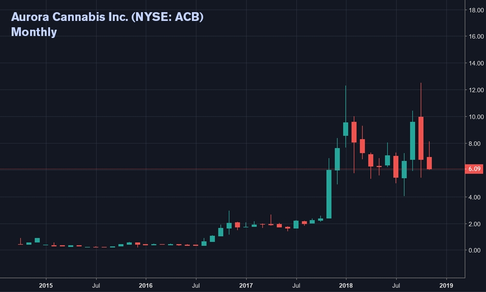 NYSE: ACB Monthly Chart