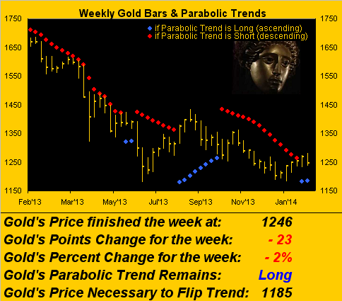 Weekly Gold & Parabolic Trends