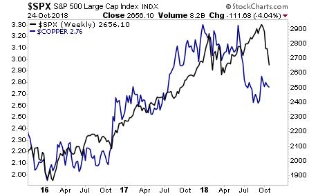 S&P 500 (black), Copper