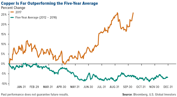 Copper is far outperforming the five year average