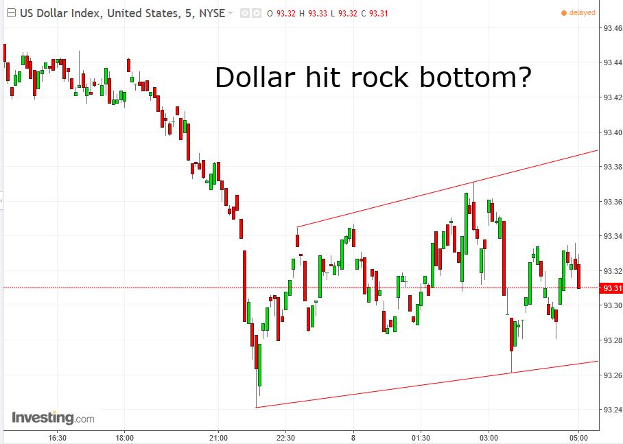 USD 5-Min Chart