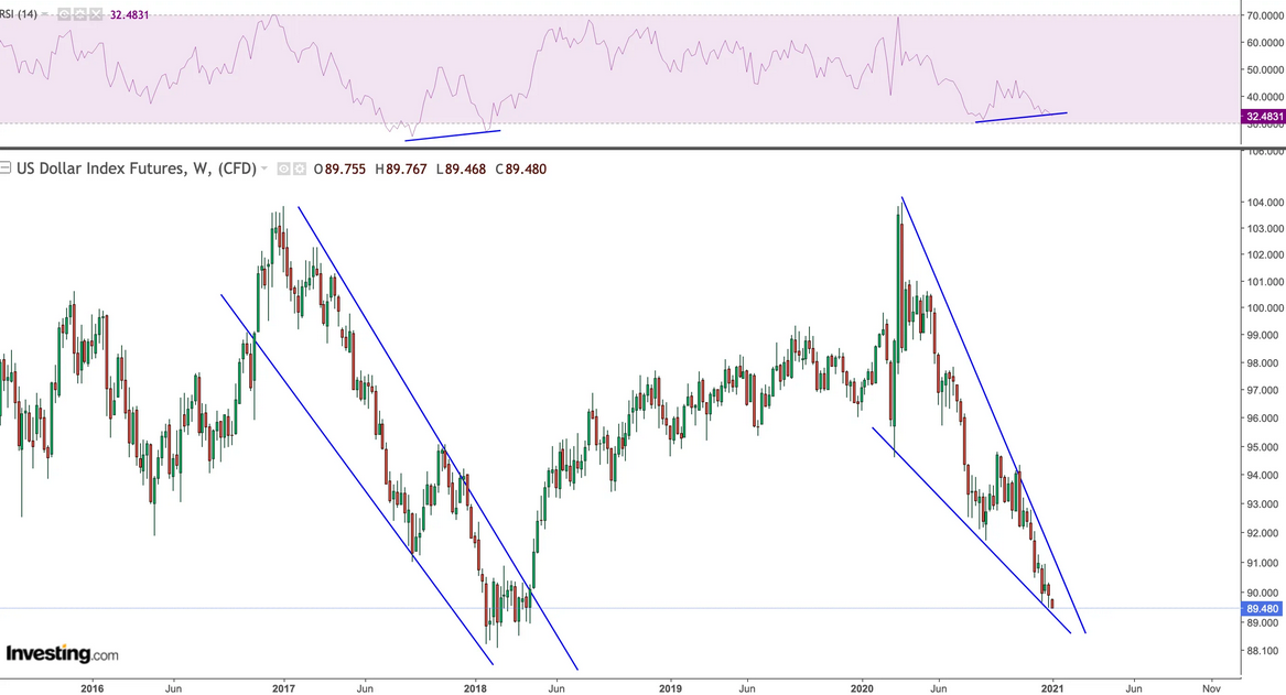 USD Futures Weekly Chart