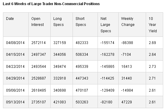 Large Trader Non-Commercial Positions