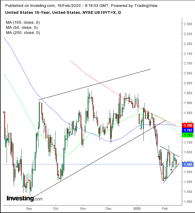 US 10-Year Daily Chart
