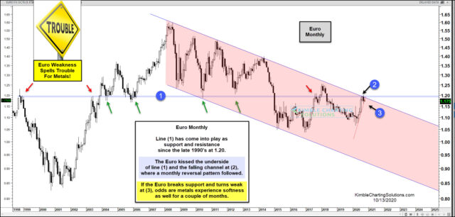 Euro Index Monthly Chart.