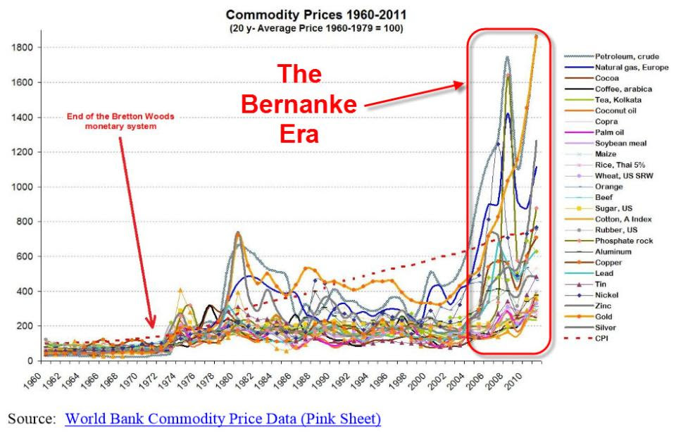 paper commodity prices