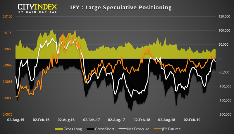 JPY Chart