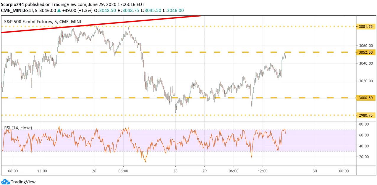 S&P 500 Emini Futures Chart