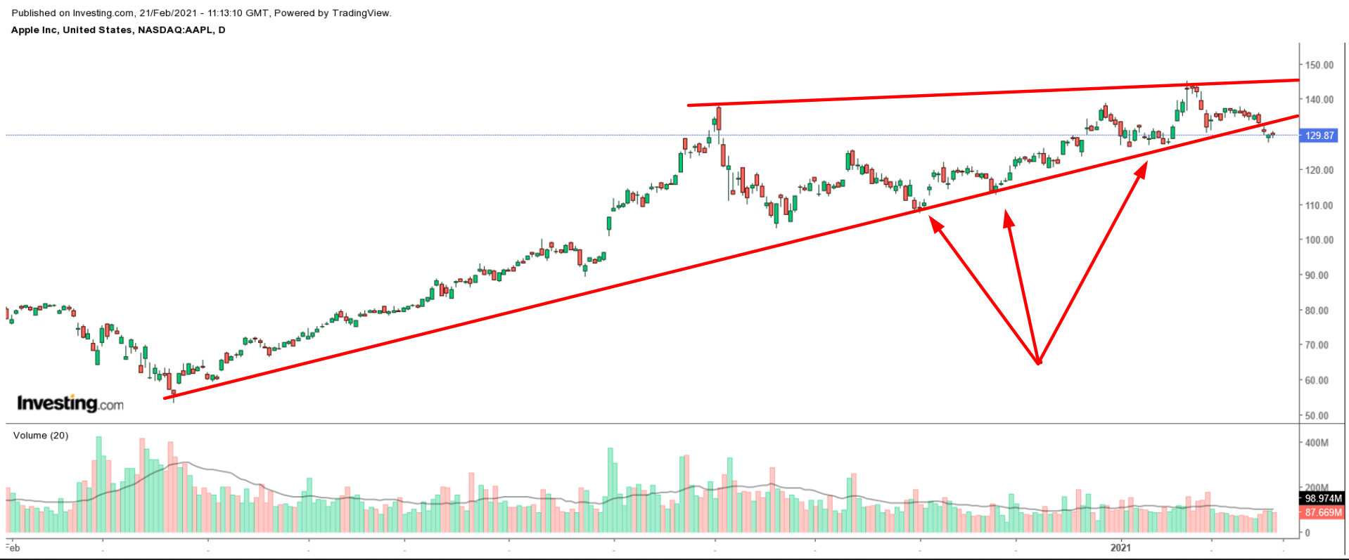 AAPL Trend Line Chart