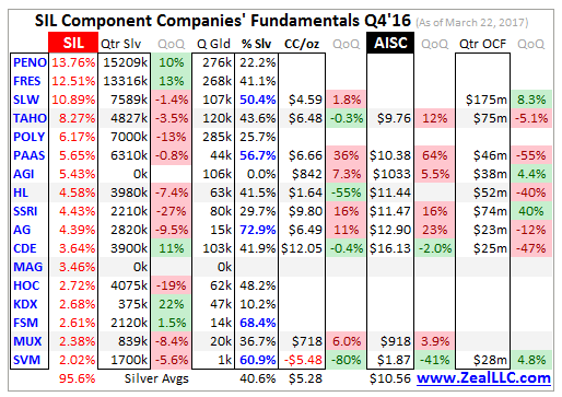 SIL Component Compaines Fundamentals