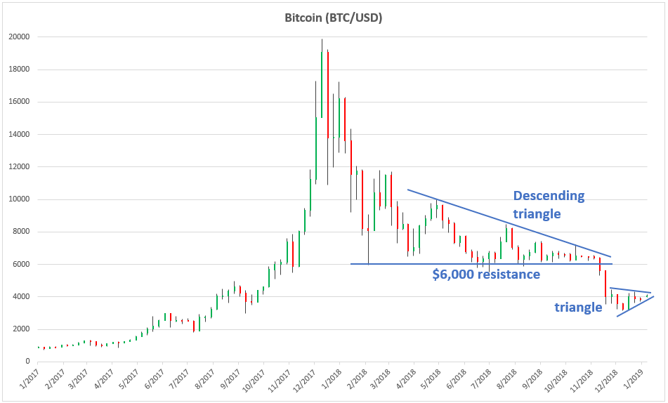 Bitcoin Monthly 2017-2019