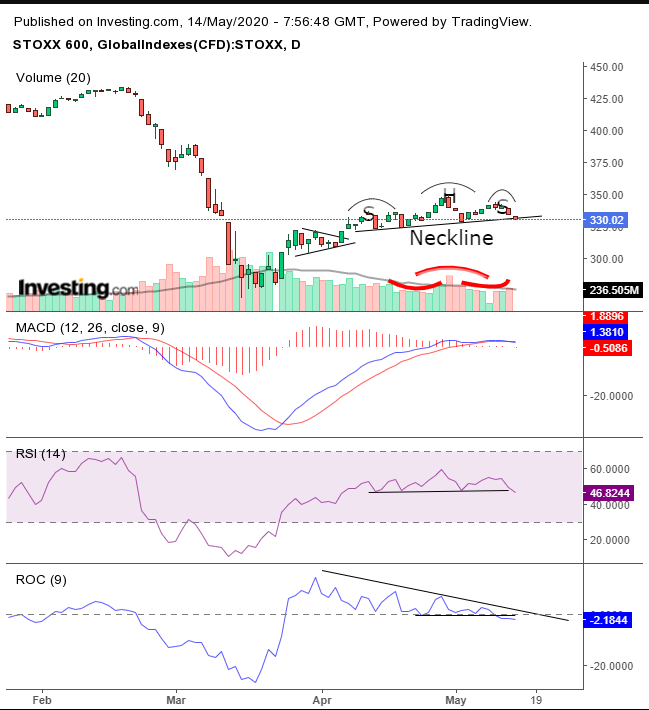 Stoxx Daily