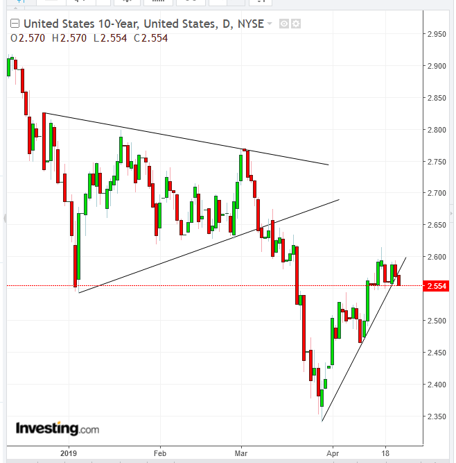 UST 10-Year Daily Chart - Powered by TradingView