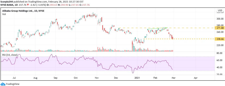 Alibaba Daily Chart