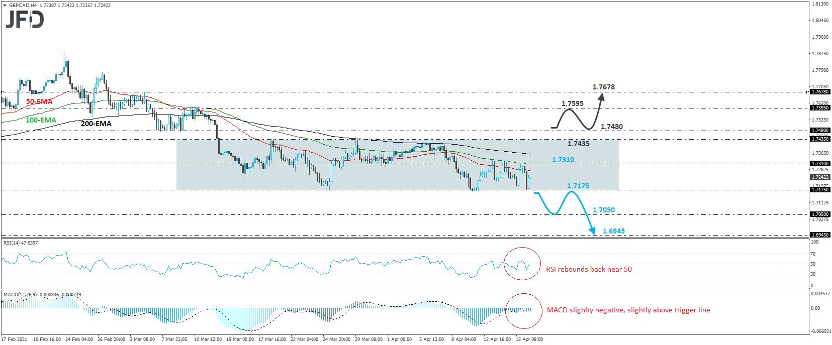 GBP/CAD Trades Within A Sideways Range