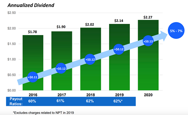 ES-Steady Growth Chart
