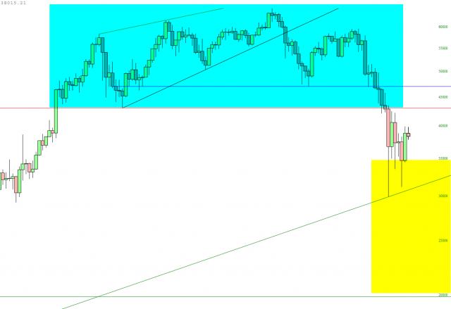 Crypto Range Chart
