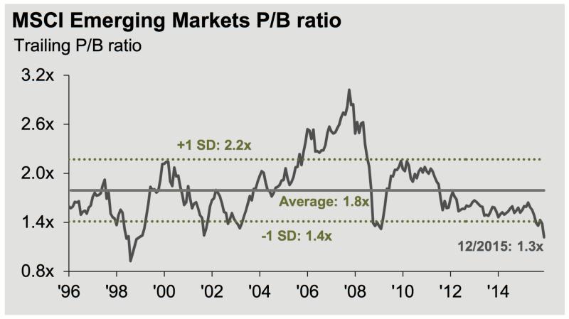 MSCI EM Price to Book Ratio 1996-2015