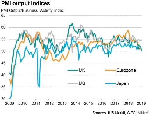 Global PMI Economic Output