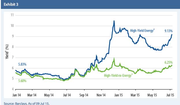 Energy Bonds Vs. Energy Stocks