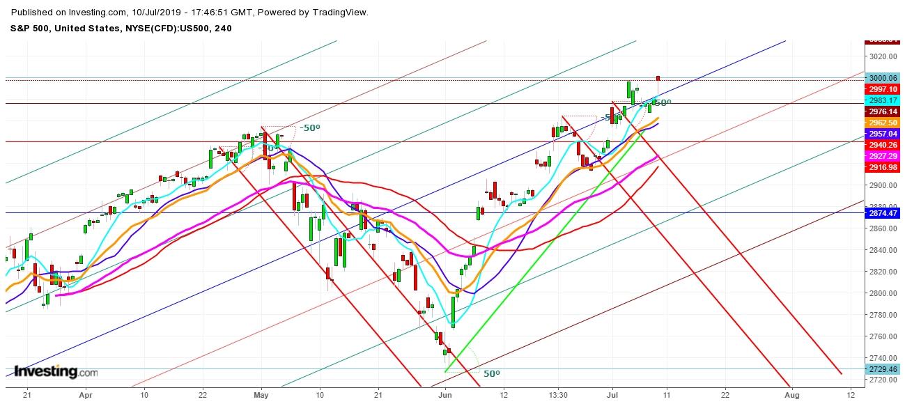 S&P 500 - 4 Hr. Chart